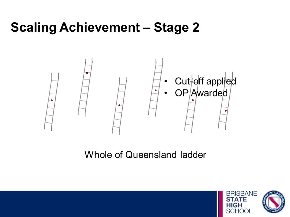 Scaling Achievement – Stage 2 Whole of Queensland ladder Cut-off applied OP Awarded