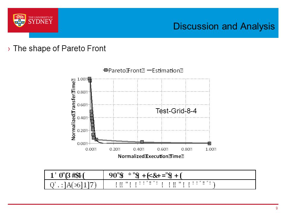 Discussion and Analysis ›The shape of Pareto Front 9 Test-Grid-8-4