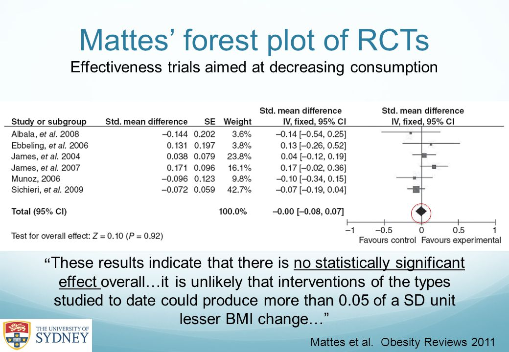 Mattes' forest plot of RCTs Effectiveness trials aimed at decreasing consumption Mattes et al.