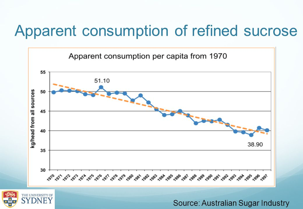 Apparent consumption of refined sucrose Source: Australian Sugar Industry