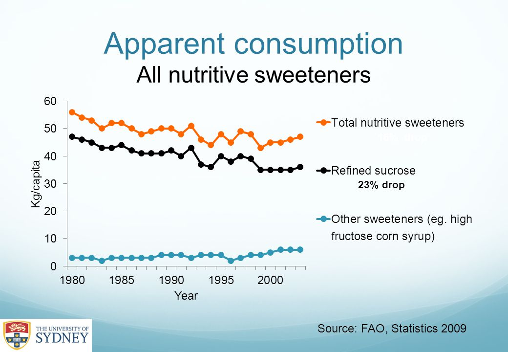 Apparent consumption All nutritive sweeteners 16% drop Source: FAO, Statistics 2009