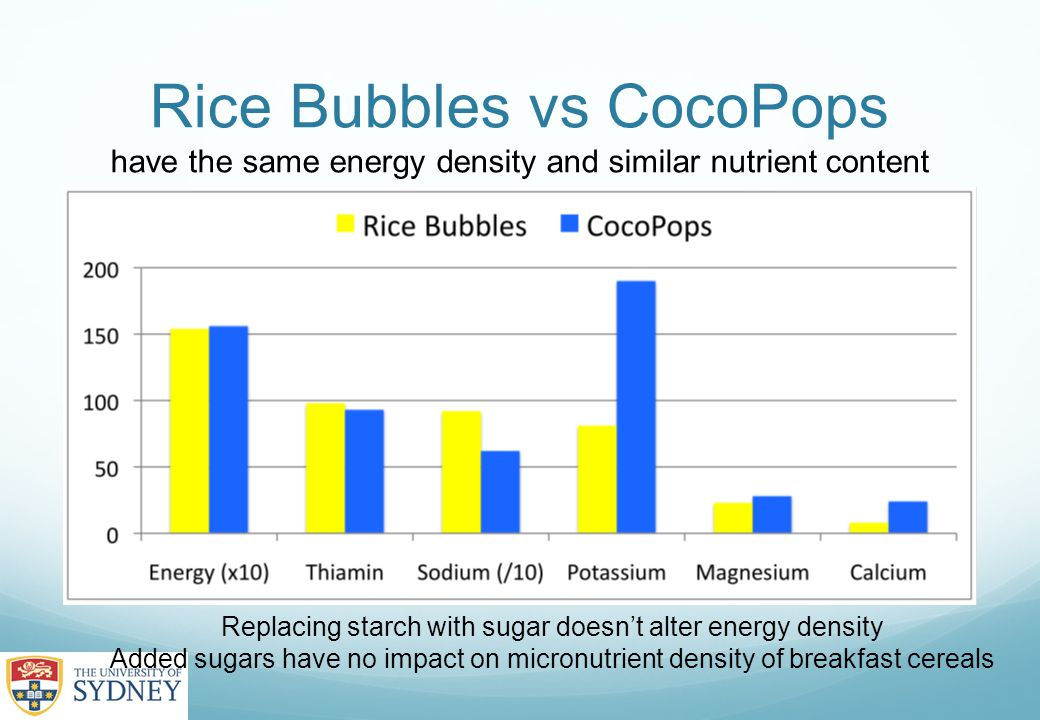 Rice Bubbles vs CocoPops have the same energy density and similar nutrient content Replacing starch with sugar doesn't alter energy density Added sugars have no impact on micronutrient density of breakfast cereals