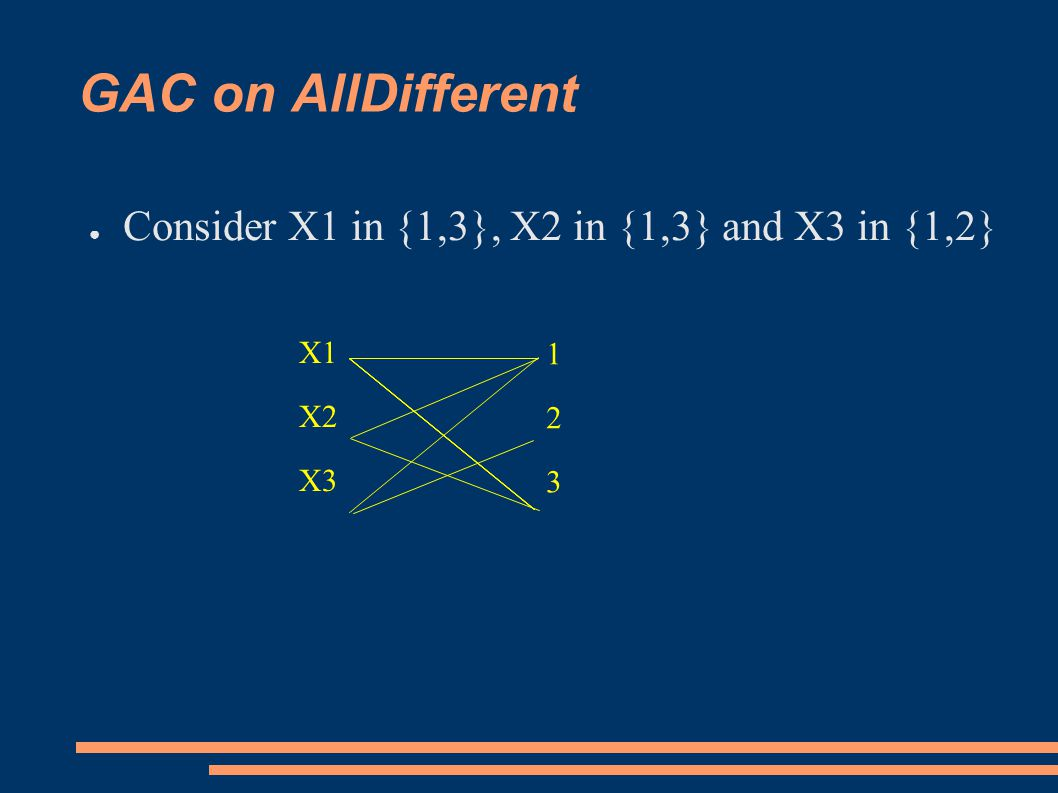 GAC on AllDifferent ● Consider X1 in {1,3}, X2 in {1,3} and X3 in {1,2} X1 X2 X3 123123