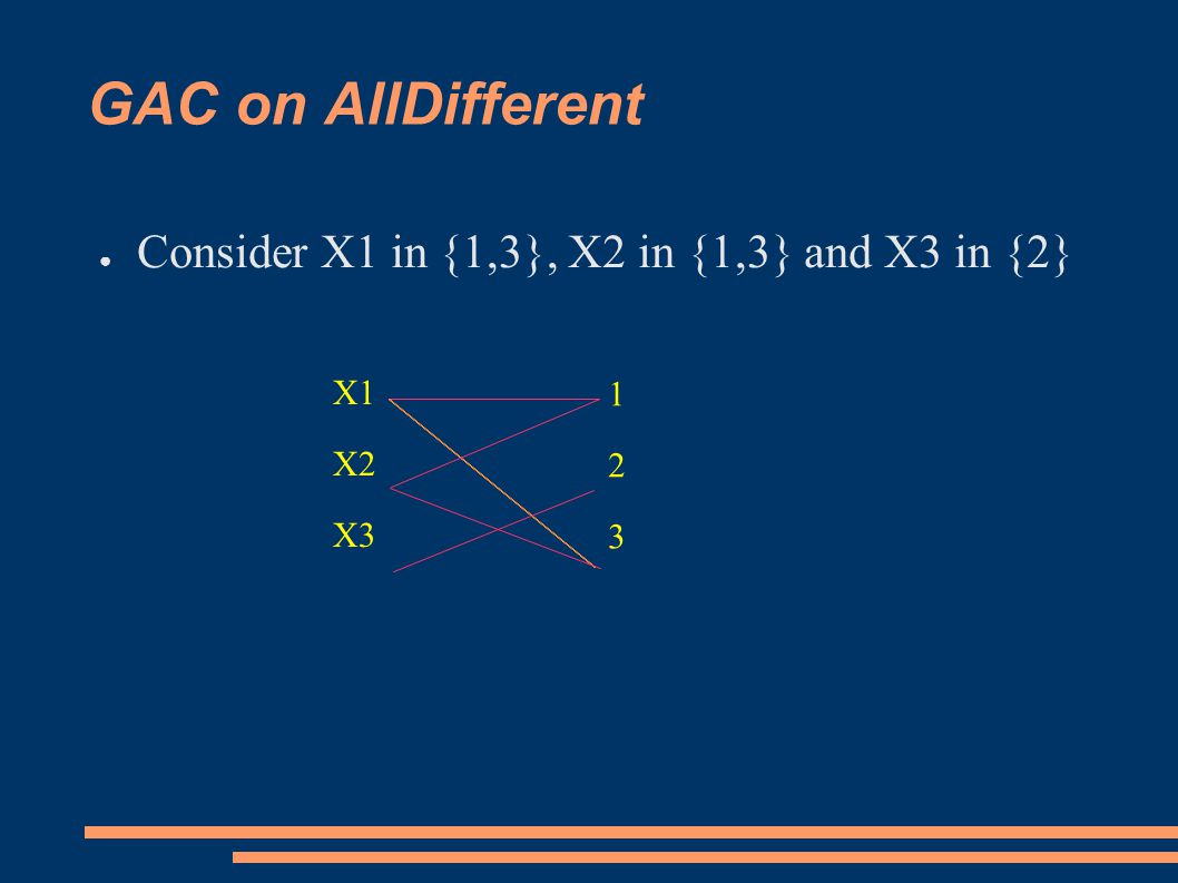 GAC on AllDifferent ● Consider X1 in {1,3}, X2 in {1,3} and X3 in {2} X1 X2 X3 123123