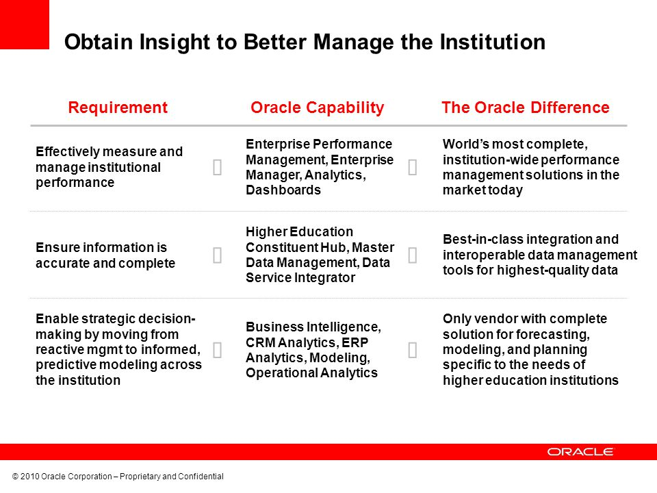 © 2010 Oracle Corporation – Proprietary and Confidential Obtain Insight to Better Manage the Institution RequirementOracle CapabilityThe Oracle Difference Enable strategic decision- making by moving from reactive mgmt to informed, predictive modeling across the institution Business Intelligence, CRM Analytics, ERP Analytics, Modeling, Operational Analytics Only vendor with complete solution for forecasting, modeling, and planning specific to the needs of higher education institutions World's most complete, institution-wide performance management solutions in the market today Effectively measure and manage institutional performance Enterprise Performance Management, Enterprise Manager, Analytics, Dashboards Ensure information is accurate and complete Best-in-class integration and interoperable data management tools for highest-quality data Higher Education Constituent Hub, Master Data Management, Data Service Integrator      