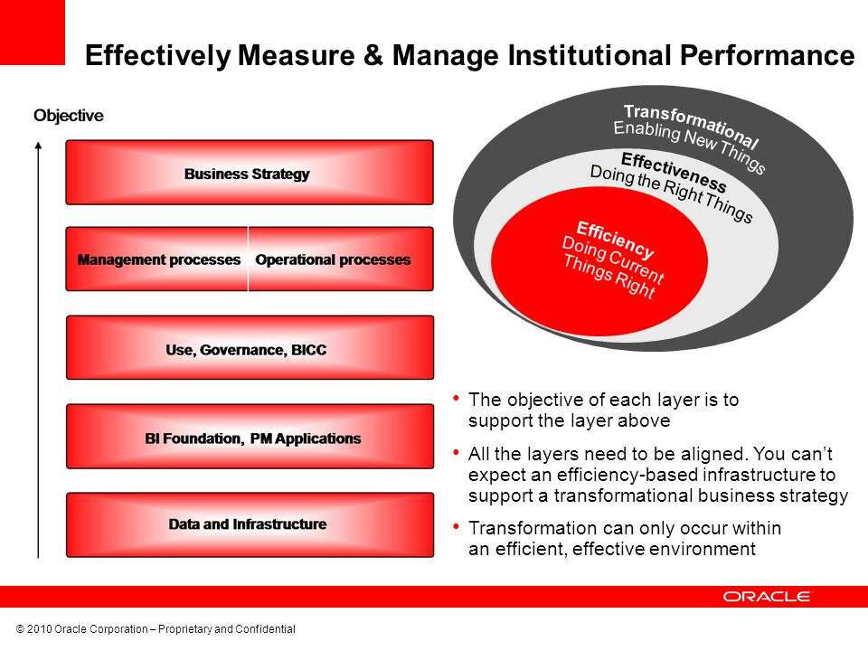 © 2010 Oracle Corporation – Proprietary and Confidential Effectively Measure & Manage Institutional Performance The objective of each layer is to support the layer above All the layers need to be aligned.
