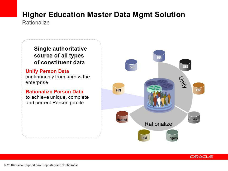 © 2010 Oracle Corporation – Proprietary and Confidential Higher Education Master Data Mgmt Solution Rationalize Unify Person Data continuously from across the enterprise Rationalize Person Data to achieve unique, complete and correct Person profile Unify Rationalize SISHRCR Custom Legacy IdM Hosted FIN 3rd Single authoritative source of all types of constituent data