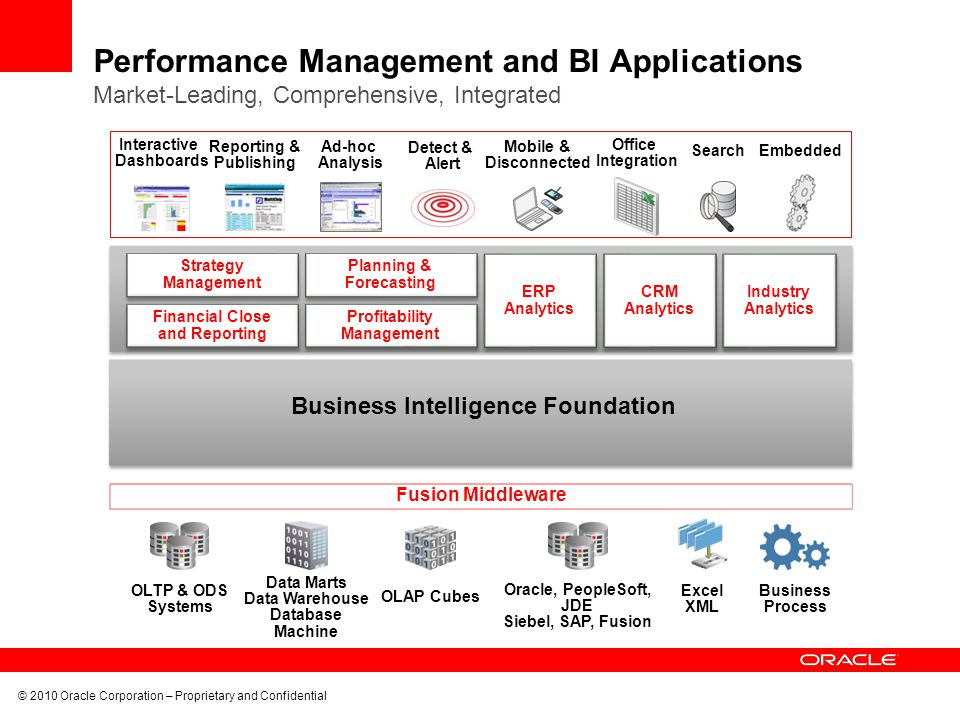 © 2010 Oracle Corporation – Proprietary and Confidential Performance Management and BI Applications Market-Leading, Comprehensive, Integrated Interactive Dashboards Reporting & Publishing Ad-hoc Analysis Detect & Alert Mobile & Disconnected Office Integration SearchEmbedded Excel XML OLTP & ODS Systems Oracle, PeopleSoft, JDE Siebel, SAP, Fusion Business Process Data Marts Data Warehouse Database Machine OLAP Cubes Fusion Middleware Business Intelligence Foundation ERP Analytics Strategy Management Financial Close and Reporting Planning & Forecasting Profitability Management CRM Analytics Industry Analytics