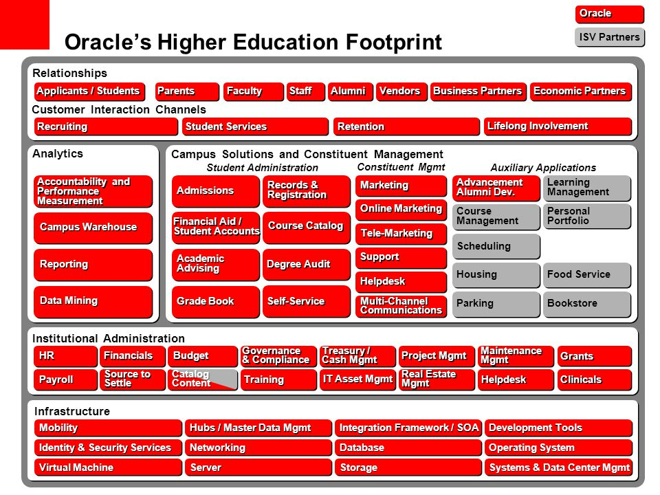 Oracle's Higher Education Footprint Oracle ISV Partners Library Relationships Student Services Retention Lifelong Involvement Recruiting Customer Interaction Channels Parents Faculty Staff Alumni Applicants / Students Vendors Business Partners Economic Partners Analytics Student Administration Campus Solutions and Constituent Management Constituent Mgmt Auxiliary Applications Self-Service Admissions Degree Audit Financial Aid / Student Accounts Academic Advising Grade Book Records & Registration Marketing Online Marketing Tele-Marketing Support Helpdesk Advancement Alumni Dev.