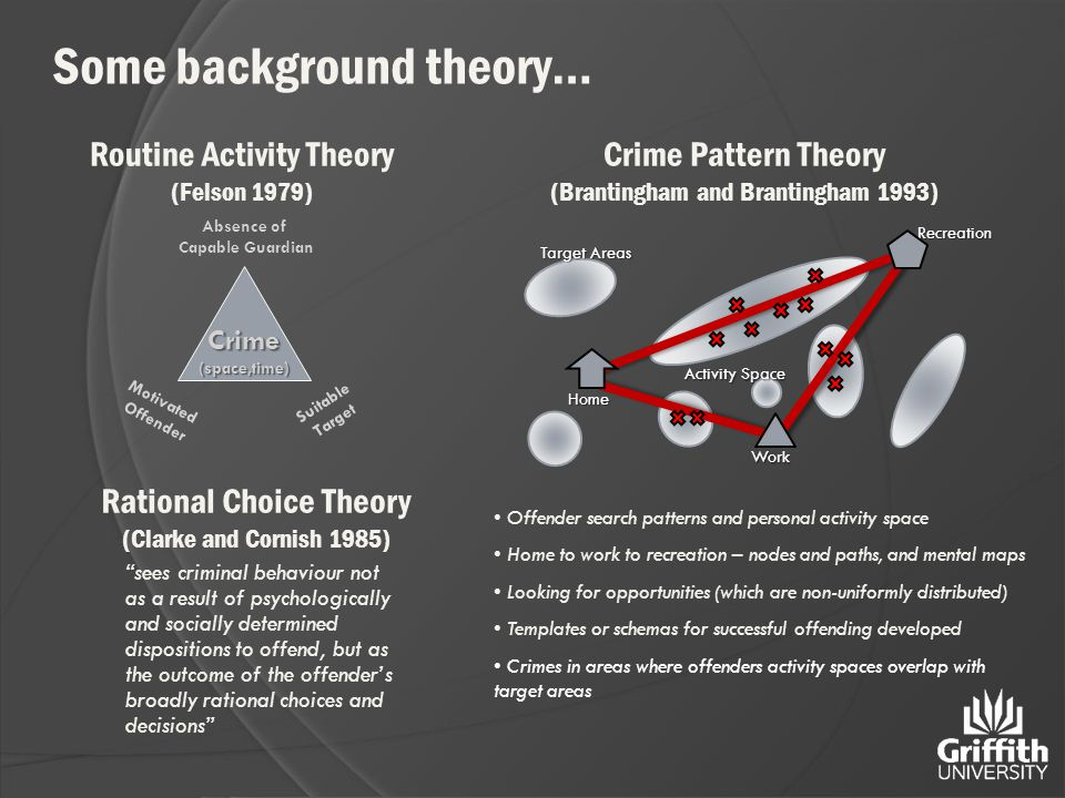 Routine Activity Theory (Felson 1979) Crime(space,time) Absence of Capable Guardian Motivated Offender Suitable Target Rational Choice Theory (Clarke and Cornish 1985) sees criminal behaviour not as a result of psychologically and socially determined dispositions to offend, but as the outcome of the offender's broadly rational choices and decisions Some background theory… Target Areas Activity Space WorkRecreationHome Offender search patterns and personal activity space Home to work to recreation – nodes and paths, and mental maps Looking for opportunities (which are non-uniformly distributed) Templates or schemas for successful offending developed Crimes in areas where offenders activity spaces overlap with target areas Crime Pattern Theory (Brantingham and Brantingham 1993)