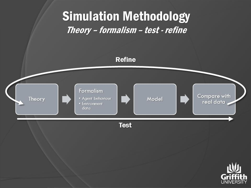 TheoryFormalism Agent behaviourAgent behaviour Environment dataEnvironment dataModel Compare with real data Test Refine Simulation Methodology Theory – formalism – test - refine