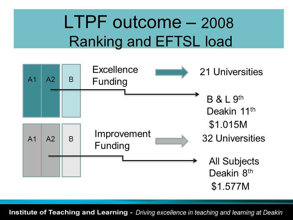 LTPF outcome – 2008 Ranking and EFTSL load A1A2BA1A2B Excellence Funding 21 Universities Improvement Funding 32 Universities B & L 9 th Deakin 11 th $1.015M All Subjects Deakin 8 th $1.577M