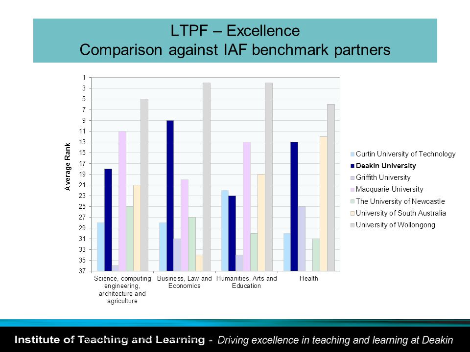 LTPF – Excellence Comparison against IAF benchmark partners Average Rank * Macquarie University was excluded from Discipline Group 4 as they did not m