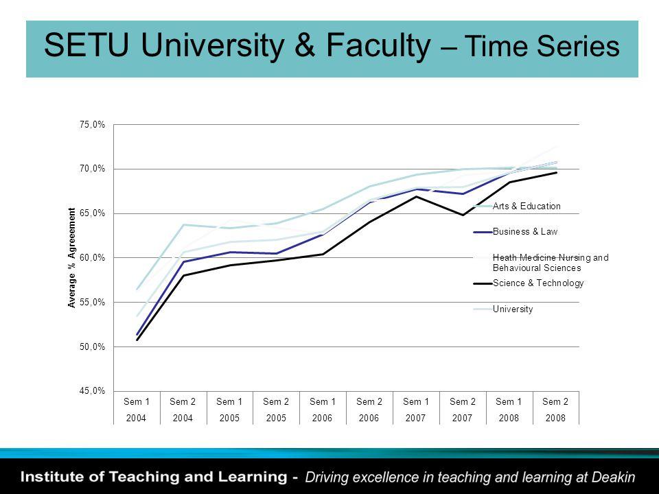 SETU University & Faculty – Time Series