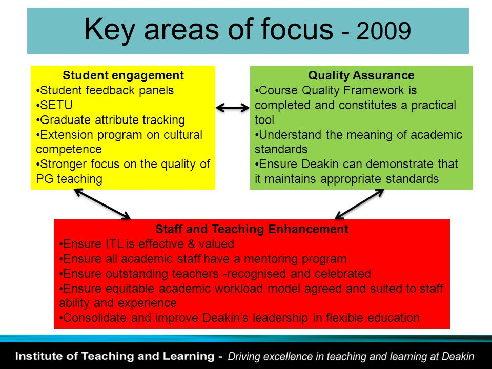 Key areas of focus - 2009 Student engagement Student feedback panels SETU Graduate attribute tracking Extension program on cultural competence Stronger focus on the quality of PG teaching Quality Assurance Course Quality Framework is completed and constitutes a practical tool Understand the meaning of academic standards Ensure Deakin can demonstrate that it maintains appropriate standards Staff and Teaching Enhancement Ensure ITL is effective & valued Ensure all academic staff have a mentoring program Ensure outstanding teachers -recognised and celebrated Ensure equitable academic workload model agreed and suited to staff ability and experience Consolidate and improve Deakin's leadership in flexible education