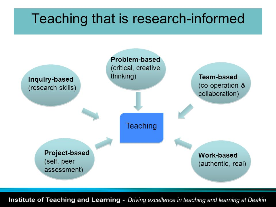 Teaching that is research-informed Teaching Inquiry-based (research skills) Problem-based (critical, creative thinking) Team-based (co-operation & col