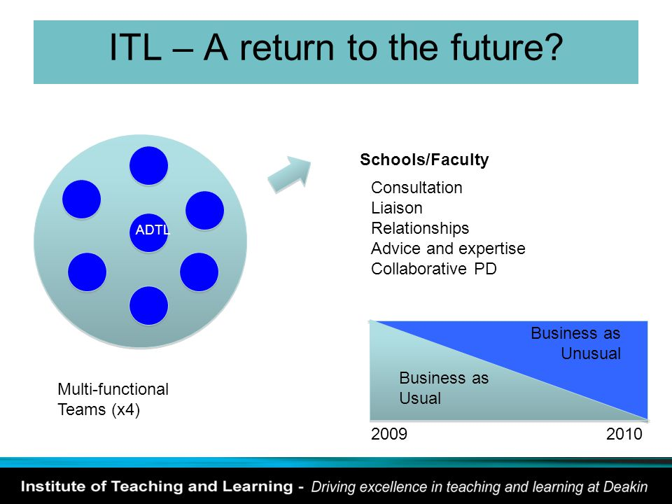 ITL – A return to the future? ADTL Multi-functional Teams (x4) Schools/Faculty Consultation Liaison Relationships Advice and expertise Collaborative P