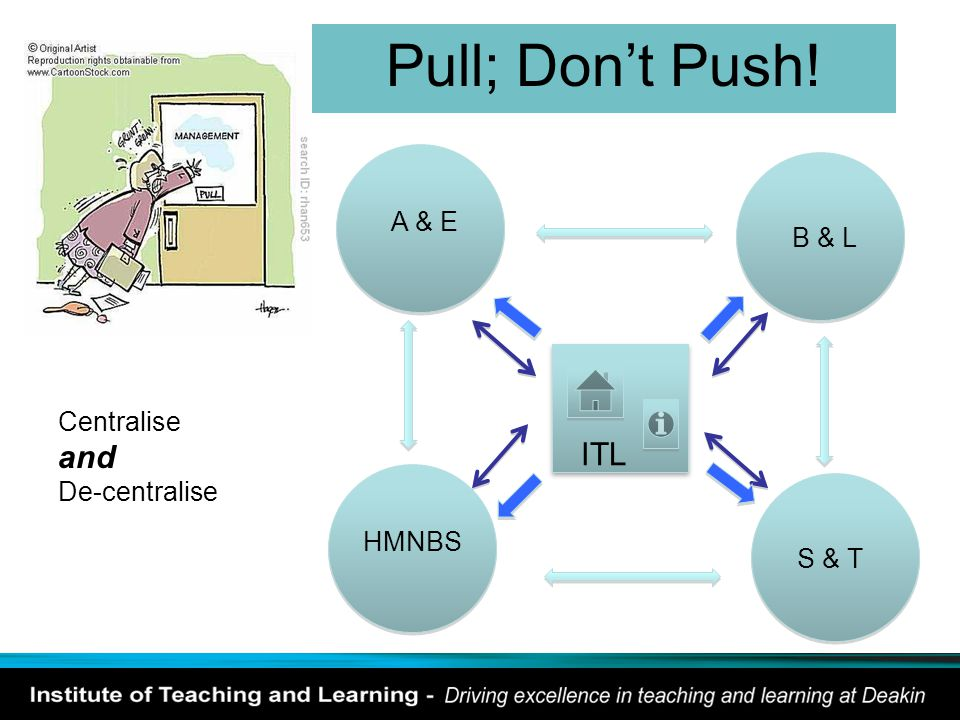 Pull; Don't Push! ITL A & EHMNBS B & L S & T Centralise and De-centralise