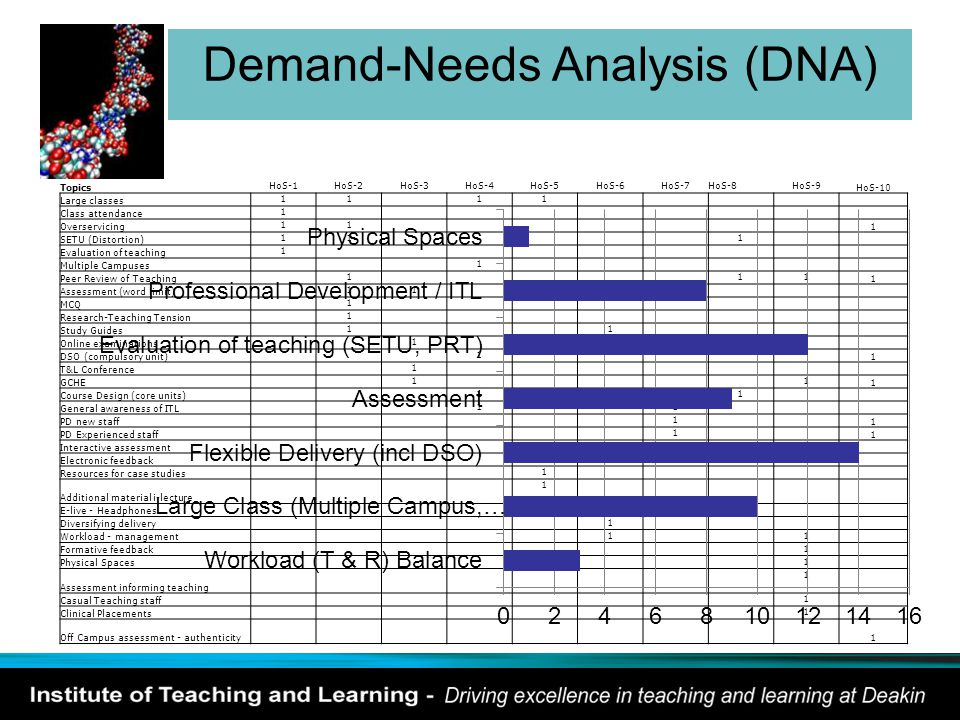 Demand-Needs Analysis (DNA) Topics HoS-1HoS-2HoS-3HoS-4HoS-5HoS-6HoS-7HoS-8HoS-9 HoS-10 Large classes 11 11 Class attendance 1 Overservicing 11 1 SETU (Distortion) 11 1 Evaluation of teaching 1 Multiple Campuses 1 Peer Review of Teaching 1 11 1 Assessment (word limit) 11 MCQ 1 Research-Teaching Tension 1 Study Guides 1 1 Online examinations 1 DSO (compulsory unit) 1 1 T&L Conference 1 GCHE 1 1 1 Course Design (core units) 1 11 General awareness of ITL 1 1 PD new staff 1 1 PD Experienced staff 1 1 Interactive assessment 1 Electronic feedback 1 Resources for case studies 1 Additional material i-lecture 1 E-live - Headphones 1 Diversifying delivery 1 Workload - management 1 1 Formative feedback 1 Physical Spaces 1 Assessment informing teaching 1 Casual Teaching staff 1 Clinical Placements 1 Off Campus assessment - authenticity 1