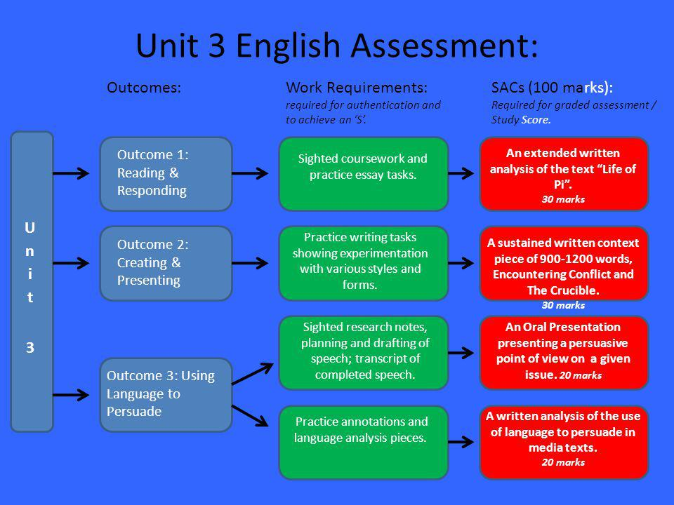 Unit 3 English Assessment: Outcomes:Work Requirements: required for authentication and to achieve an 'S'.