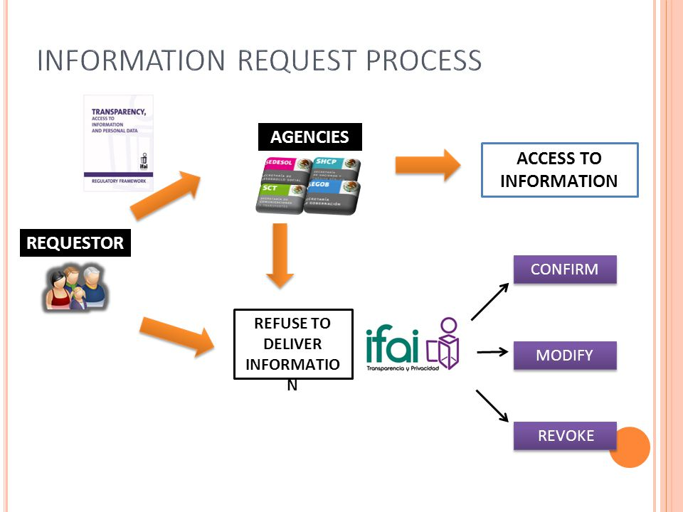 REQUESTOR AGENCIES CONFIRM REVOKE ACCESS TO INFORMATION REFUSE TO DELIVER INFORMATIO N MODIFY