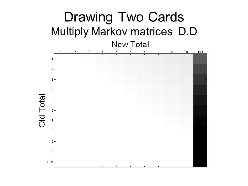 Drawing Two Cards Multiply Markov matrices D.D