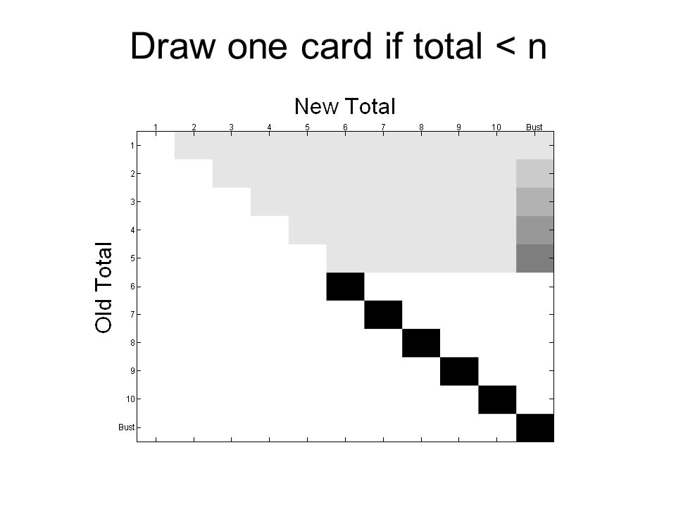 Draw one card if total < n