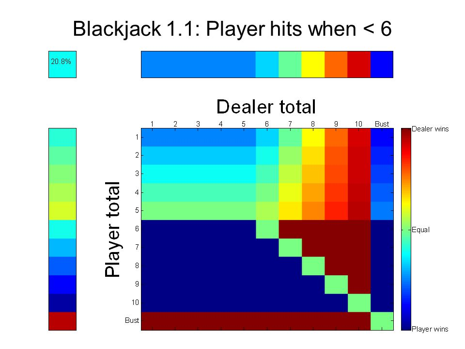 Blackjack 1.1: Player hits when < 6