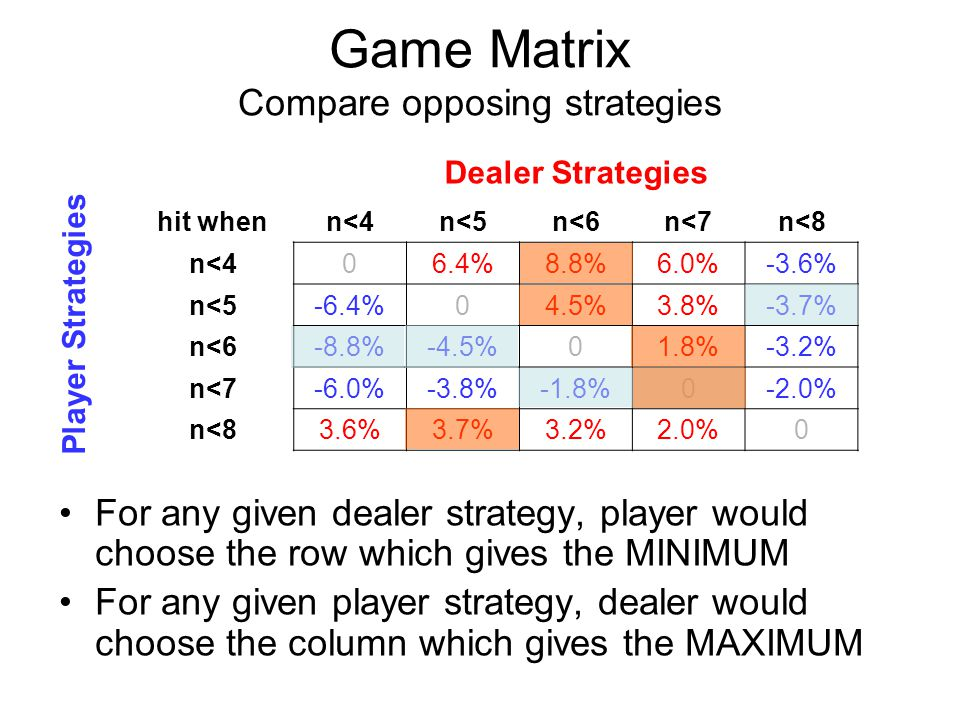 Game Matrix Compare opposing strategies For any given dealer strategy, player would choose the row which gives the MINIMUM For any given player strate