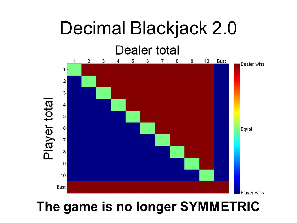 Decimal Blackjack 2.0 The game is no longer SYMMETRIC