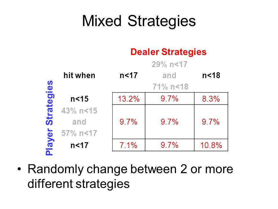 hit whenn<17 29% n<17 and 71% n<18 n<18 n<1513.2%8.3% n<177.1%10.8% 43% n<15 and 57% n<17 9.7% Mixed Strategies Randomly change between 2 or more different strategies Player Strategies Dealer Strategies 29% n<17 and 71% n<18 9.7%