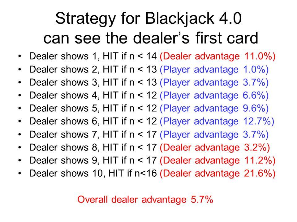 Strategy for Blackjack 4.0 can see the dealer's first card Dealer shows 1, HIT if n < 14 (Dealer advantage 11.0%) Dealer shows 2, HIT if n < 13 (Player advantage 1.0%) Dealer shows 3, HIT if n < 13 (Player advantage 3.7%) Dealer shows 4, HIT if n < 12 (Player advantage 6.6%) Dealer shows 5, HIT if n < 12 (Player advantage 9.6%) Dealer shows 6, HIT if n < 12 (Player advantage 12.7%) Dealer shows 7, HIT if n < 17 (Player advantage 3.7%) Dealer shows 8, HIT if n < 17 (Dealer advantage 3.2%) Dealer shows 9, HIT if n < 17 (Dealer advantage 11.2%) Dealer shows 10, HIT if n<16 (Dealer advantage 21.6%) Overall dealer advantage 5.7%