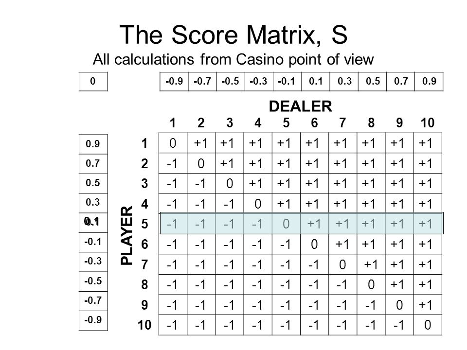 The Score Matrix, S All calculations from Casino point of view 12345678910 10+1 20+1 3 0+1 4 0+1 5 0+1 6 0+1 7 0+1 8 0+1 9 0+1 10 0 PLAYER DEALER -0.9-0.7-0.5-0.3-0.1 0.1 0.3 0.5 0.7 0.9 0.7 0.5 0.3 0.1 -0.1 -0.3 -0.5 -0.7 -0.9 0.1 0