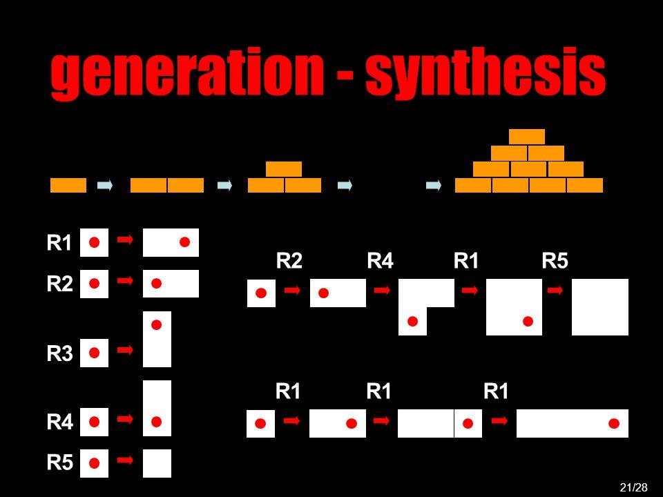 generation - synthesis 21/28 R1 R2 R4 R3 R5 R2R4R1R5 R1