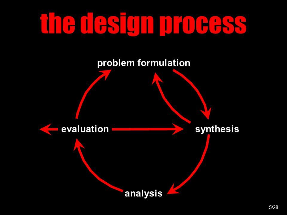 5/28 problem formulation synthesis analysis evaluation the design process