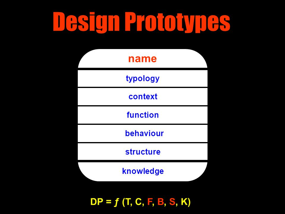 Design Prototypes name typology context function behaviour structure knowledge DP = ƒ (T, C, F, B, S, K)