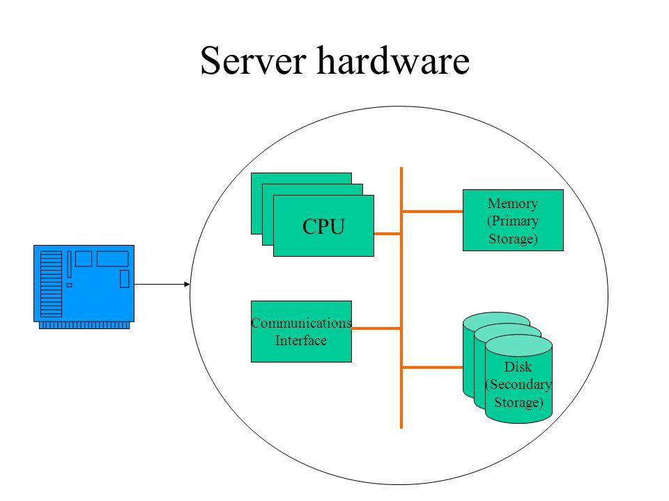 Non Uniform Memory Access CPU Memory I/O Interface CPU Memory I/O Interface Cross Bar HP Super Dome & Sun E10000