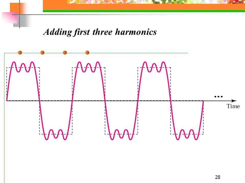 28 Adding first three harmonics