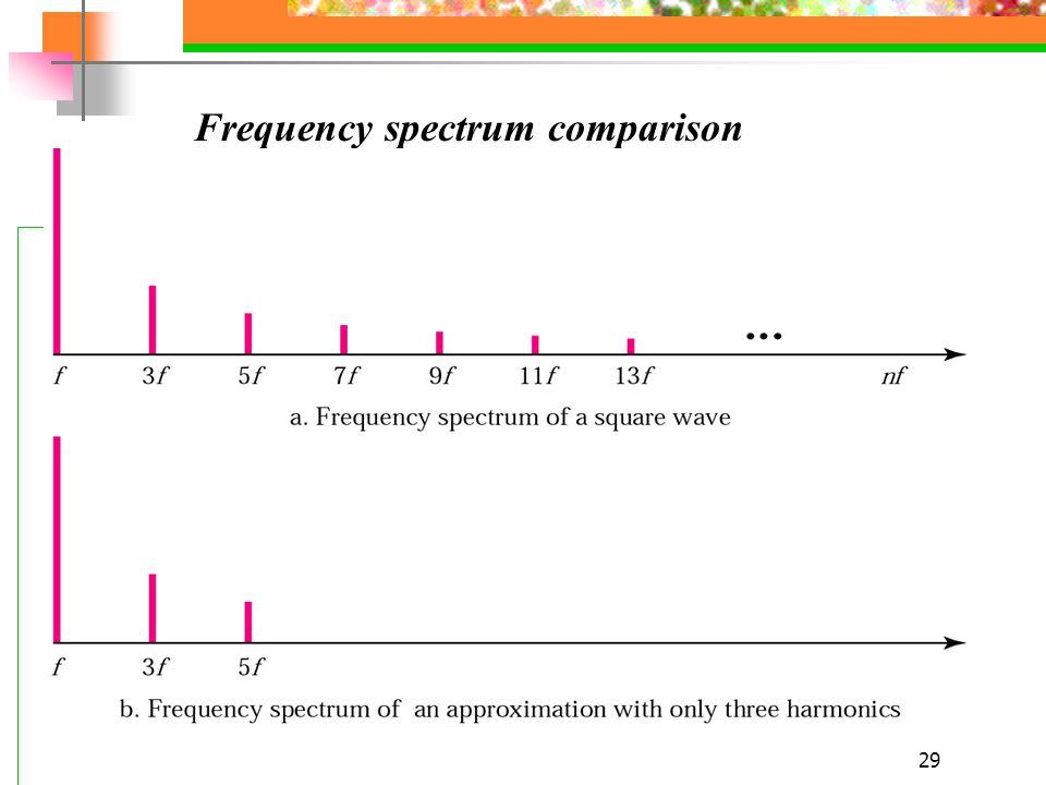 29 Frequency spectrum comparison