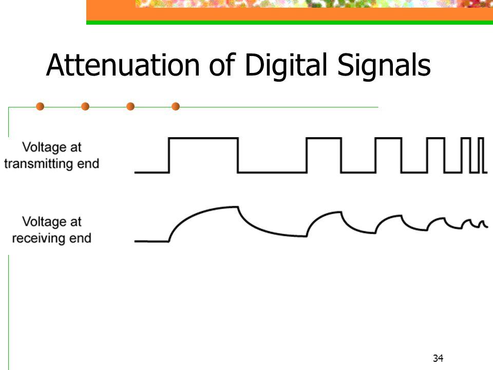34 Attenuation of Digital Signals