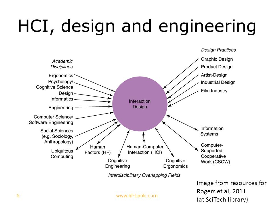 6www.id-book.com HCI, design and engineering Image from resources for Rogers et al, 2011 (at SciTech library)