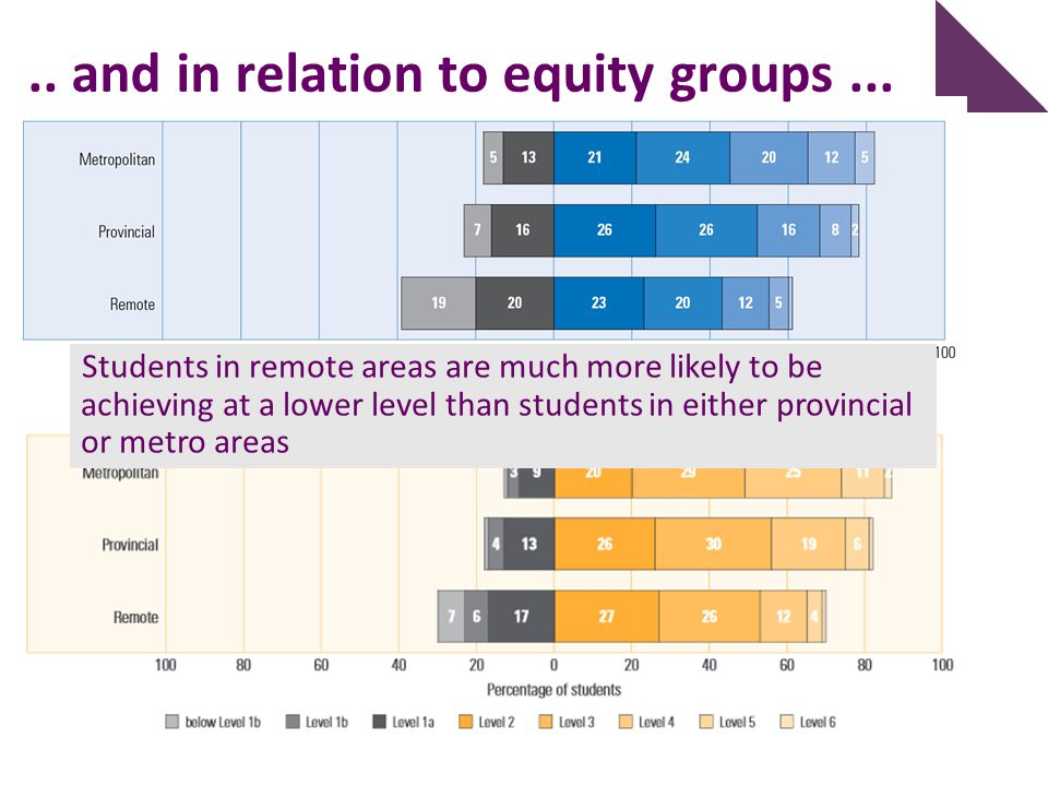 .. and in relation to equity groups... Students in remote areas are much more likely to be achieving at a lower level than students in either provinci