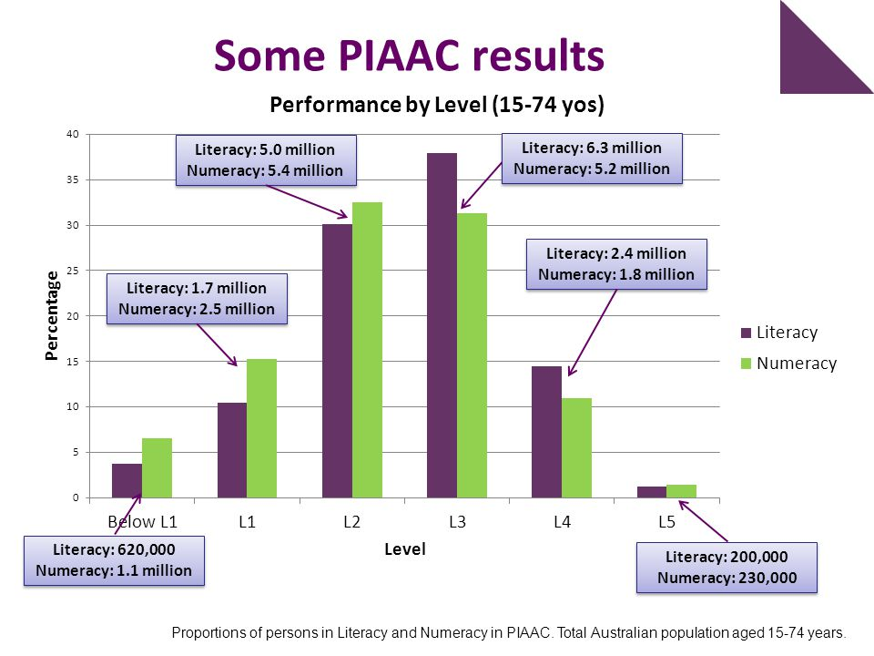 Proportions of persons in Literacy and Numeracy in PIAAC. Total Australian population aged 15-74 years. Some PIAAC results Literacy: 620,000 Numeracy: