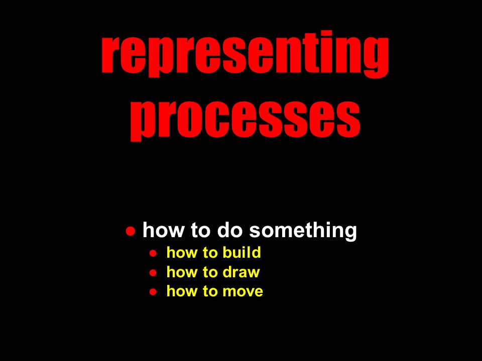 representing processes ●how to do something ●how to build ●how to draw ●how to move