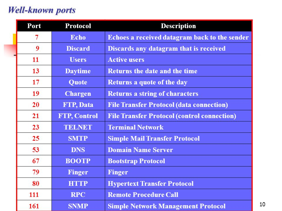 10 Well-known ports PortProtocolDescription 7EchoEchoes a received datagram back to the sender 9DiscardDiscards any datagram that is received 11UsersA
