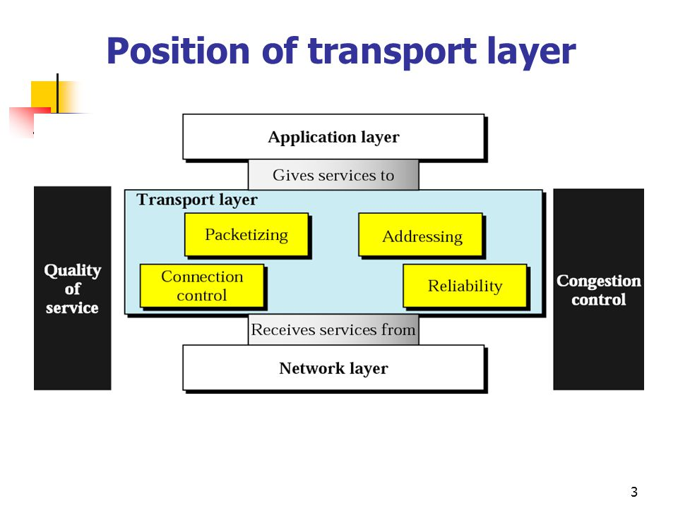 3 Position of transport layer