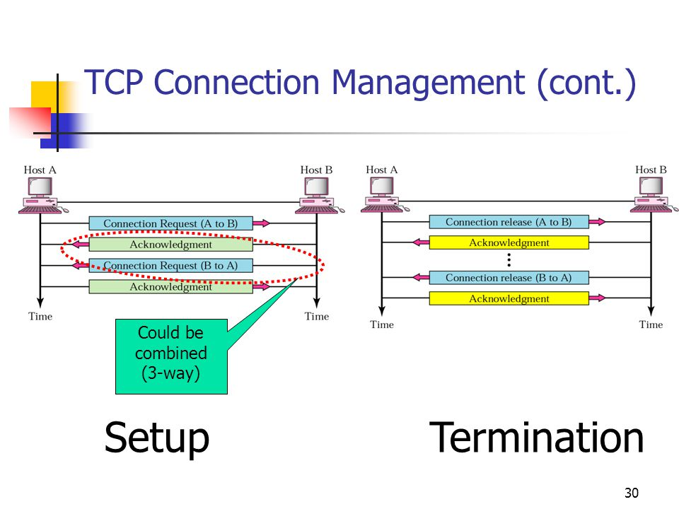 30 TCP Connection Management (cont.) Could be combined (3-way) Setup Termination