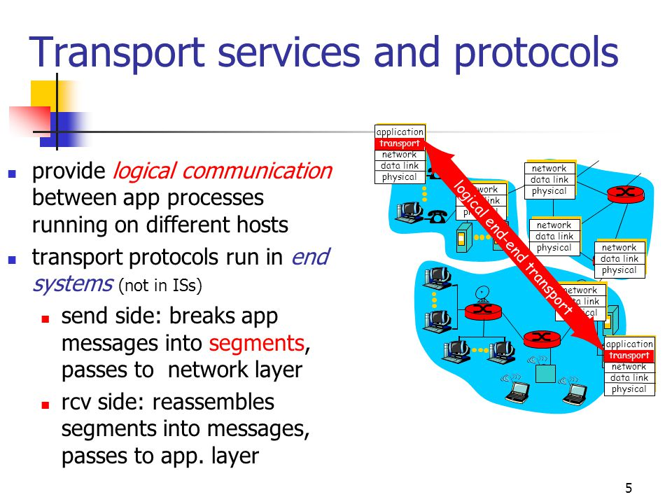 5 Transport services and protocols provide logical communication between app processes running on different hosts transport protocols run in end syste