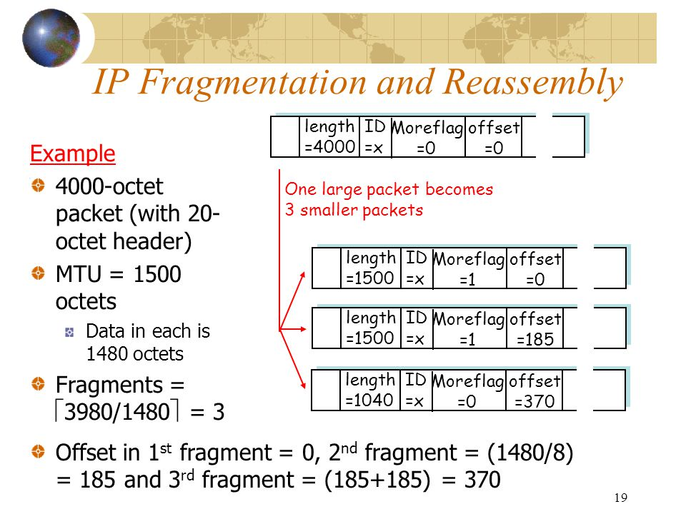 19 IP Fragmentation and Reassembly ID =x offset =0 Moreflag =0 length =4000 ID =x offset =0 Moreflag =1 length =1500 ID =x offset =185 Moreflag =1 len