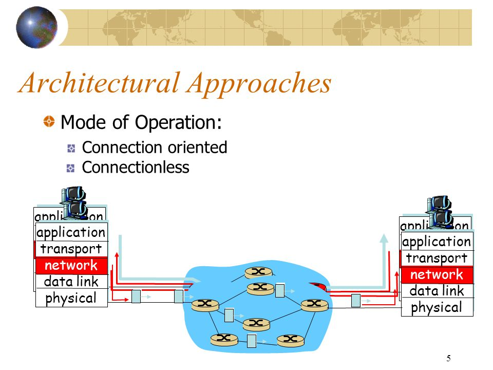 6 Connection Oriented Assume that each network is connection oriented Intermediate System (IS 1 ) connect two or more networks Logical connection set up between ESs Concatenation of logical connections across networks Individual network virtual circuits joined by IS 1: Bridges and routers are examples of ISs.